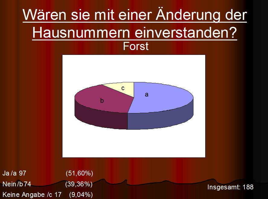 Die Mehrheit der befragten Bürgerinnen und Bürger haben sich für eine Änderung der bestehenden Hausnummerierung ausgesprochen.