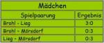 Hallenfußballmeisterschaft des Landkreises Cochem-Zell